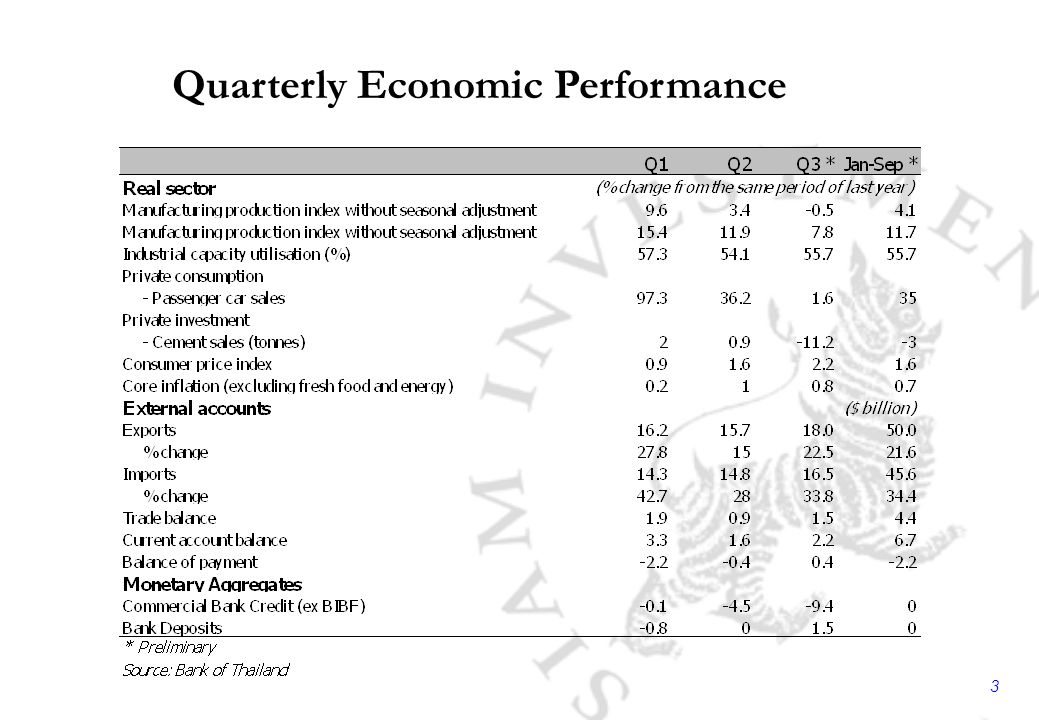 3 Quarterly Economic Performance