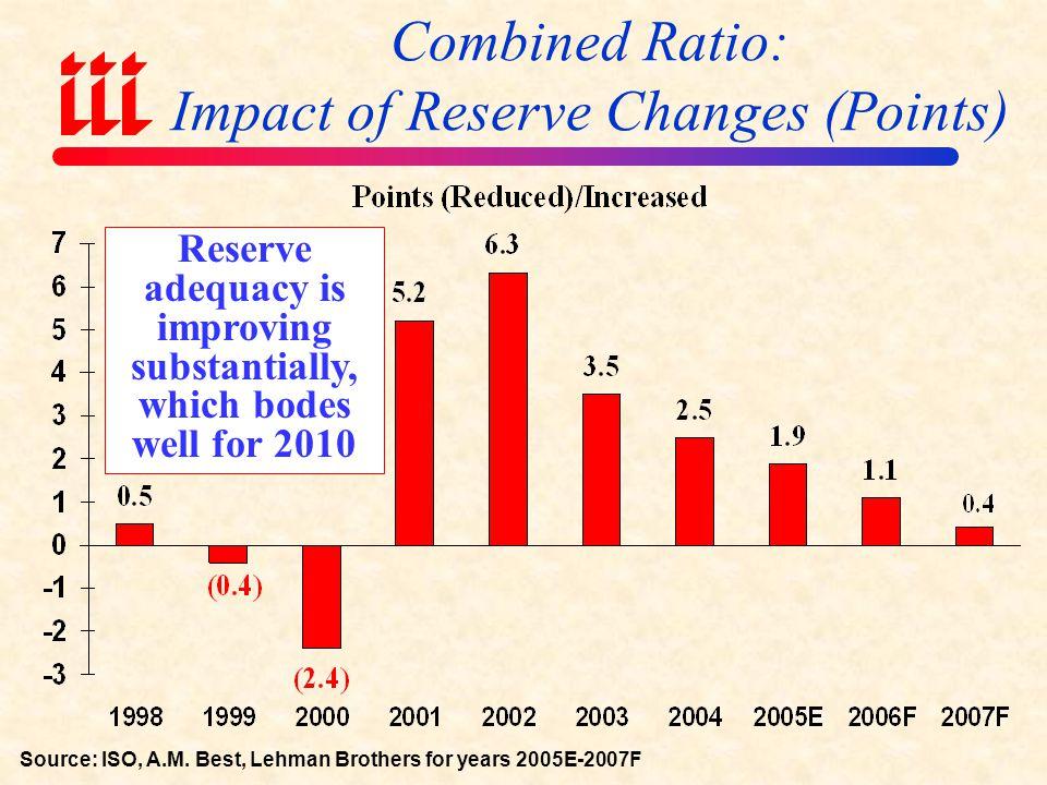 U.S. Insured Catastrophe Losses ($ Billions) *Includes $53.7 billion per ISO/PCS plus $4B offshore energy losses from Hurricanes Katrina & Rita. Note: