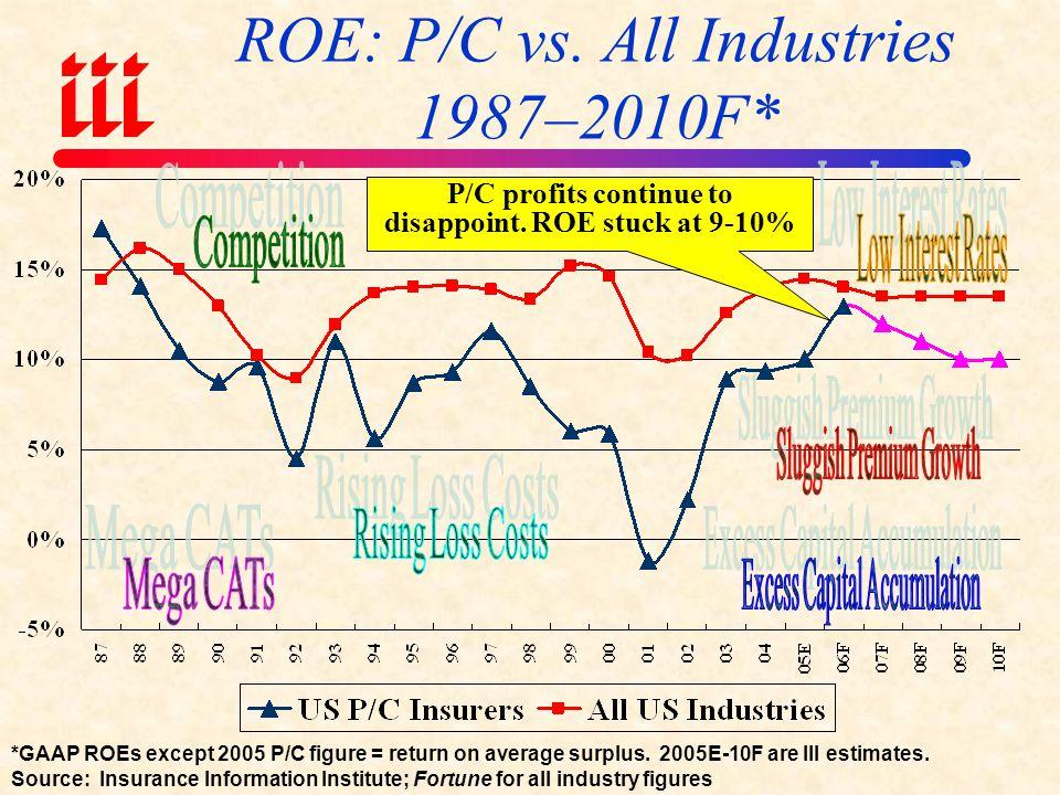 ROE: P/C vs.