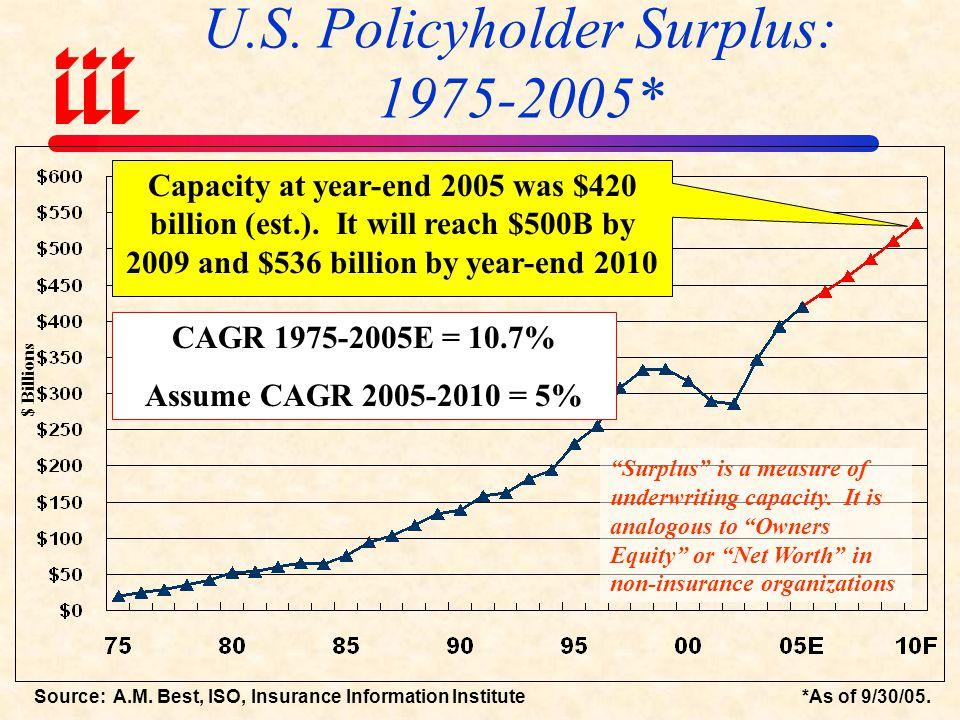 U.S.Policyholder Surplus: 1975-2005* Source: A.M.