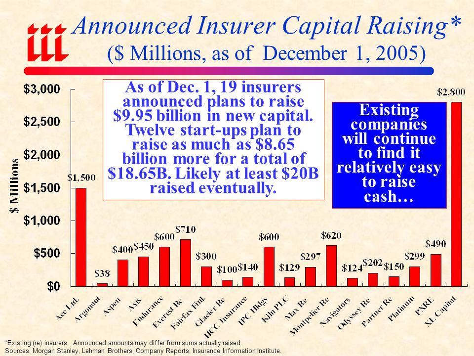 Announced Insurer Capital Raising* ($ Millions, as of December 1, 2005) *Existing (re) insurers.