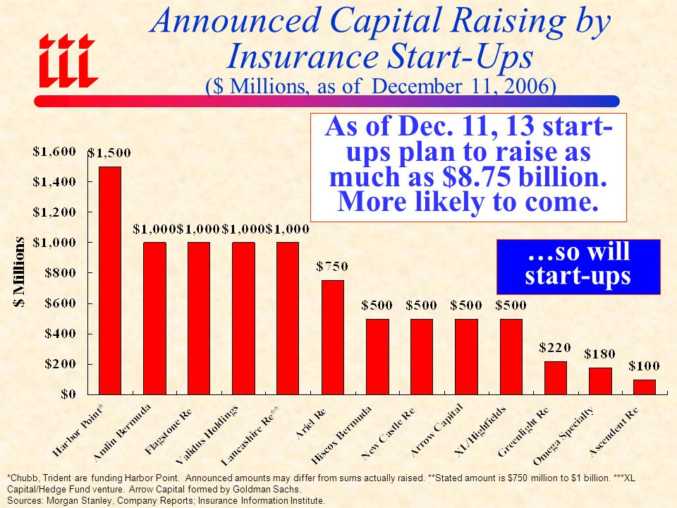 Announced Insurer Capital Raising* ($ Millions, as of December 1, 2005) *Existing (re) insurers. Announced amounts may differ from sums actually raise