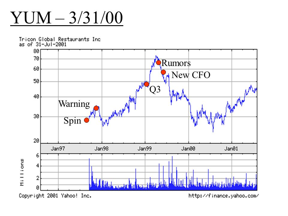 YUM – 3/31/00 Spin Warning Q3 Rumors New CFO