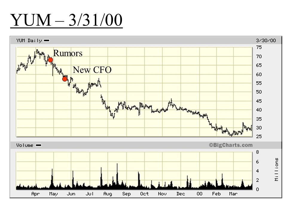 YUM – 3/31/00 Rumors New CFO Rumors New CFO