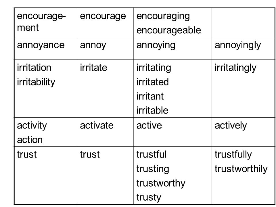 encourage- ment encourageencouraging encourageable annoyanceannoyannoyingannoyingly irritation irritability irritateirritating irritated irritant irritable irritatingly activity action activateactiveactively trust trustful trusting trustworthy trusty trustfully trustworthily