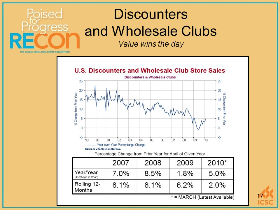 Discounters and Wholesale Clubs Value wins the day 17