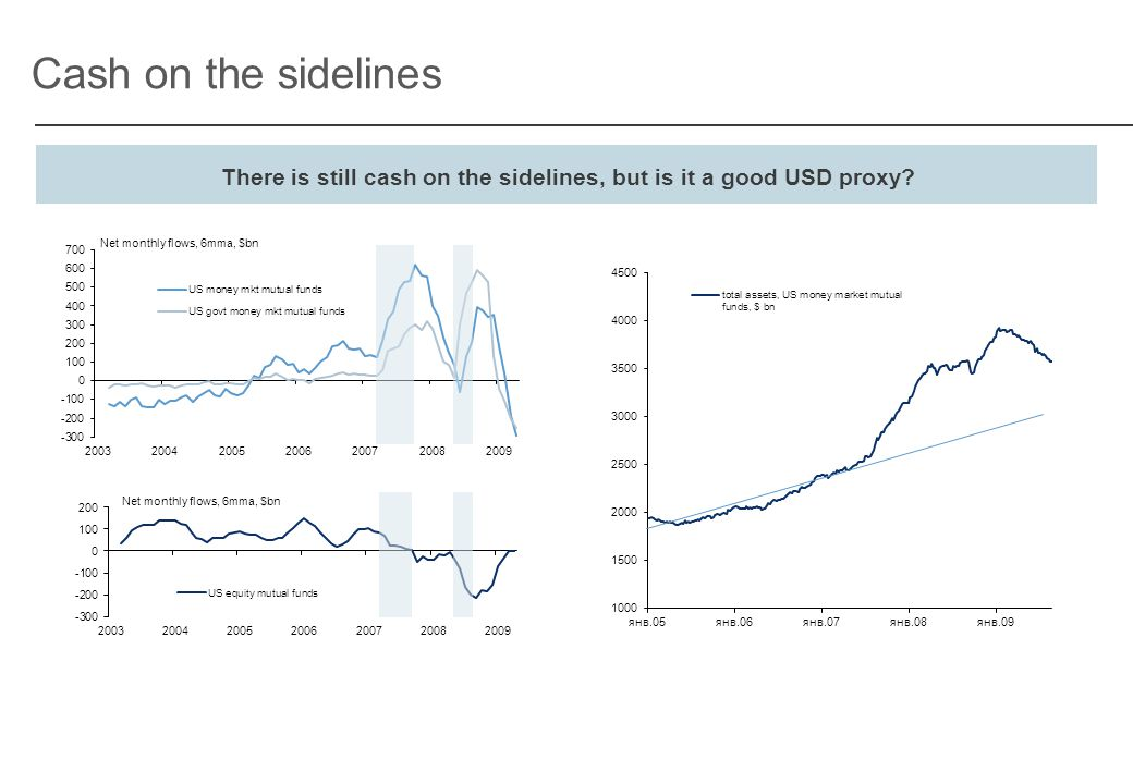 Cash on the sidelines There is still cash on the sidelines, but is it a good USD proxy