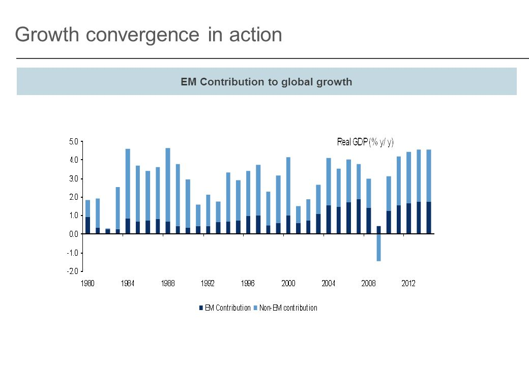 Growth convergence in action EM Contribution to global growth