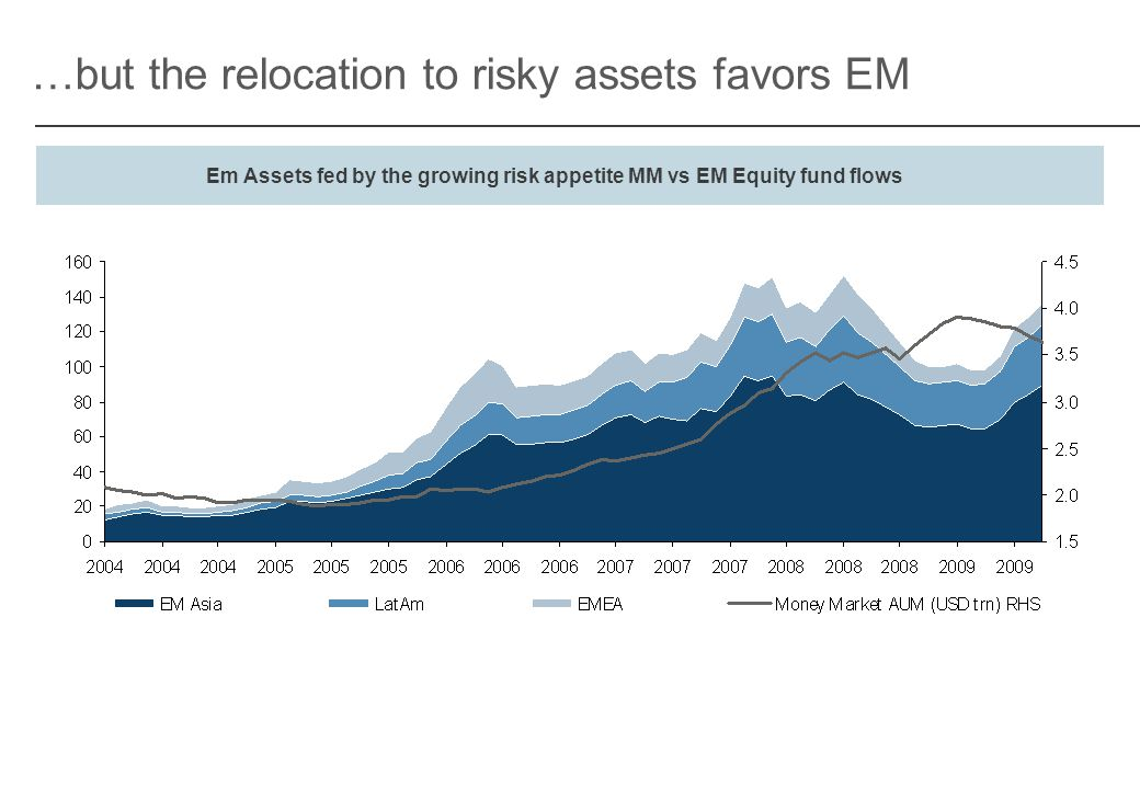 …but the relocation to risky assets favors EM Em Assets fed by the growing risk appetite MM vs EM Equity fund flows