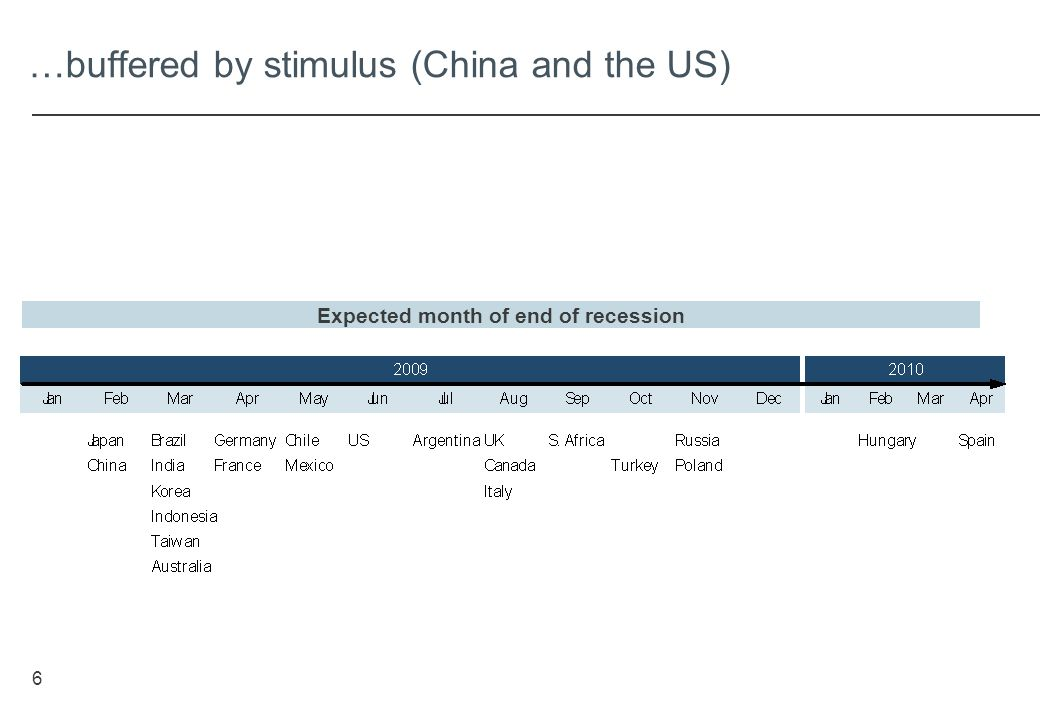 6 …buffered by stimulus (China and the US) Expected month of end of recession