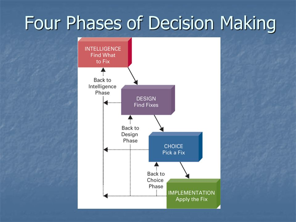 Four Phases of Decision Making