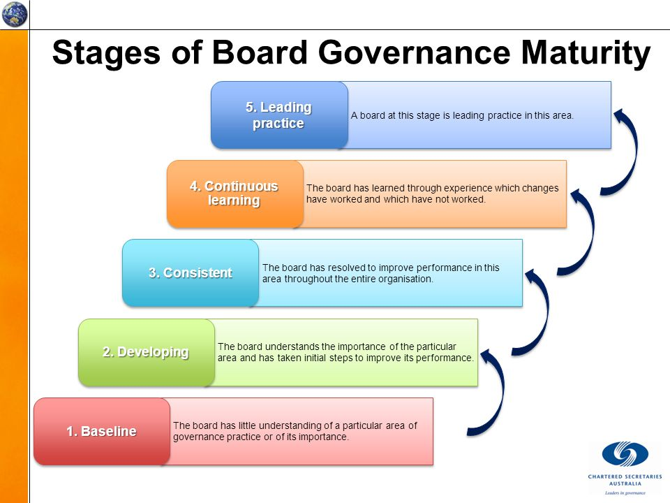 Stages of Board Governance Maturity A board at this stage is leading practice in this area.