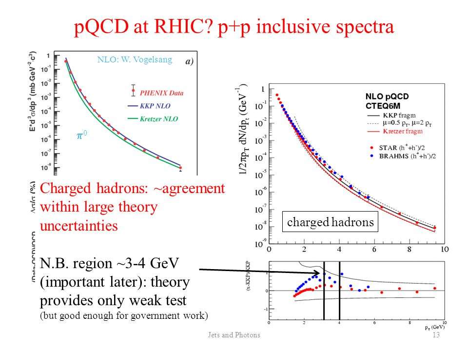Jets and Photons13 pQCD at RHIC. p+p inclusive spectra NLO: W.