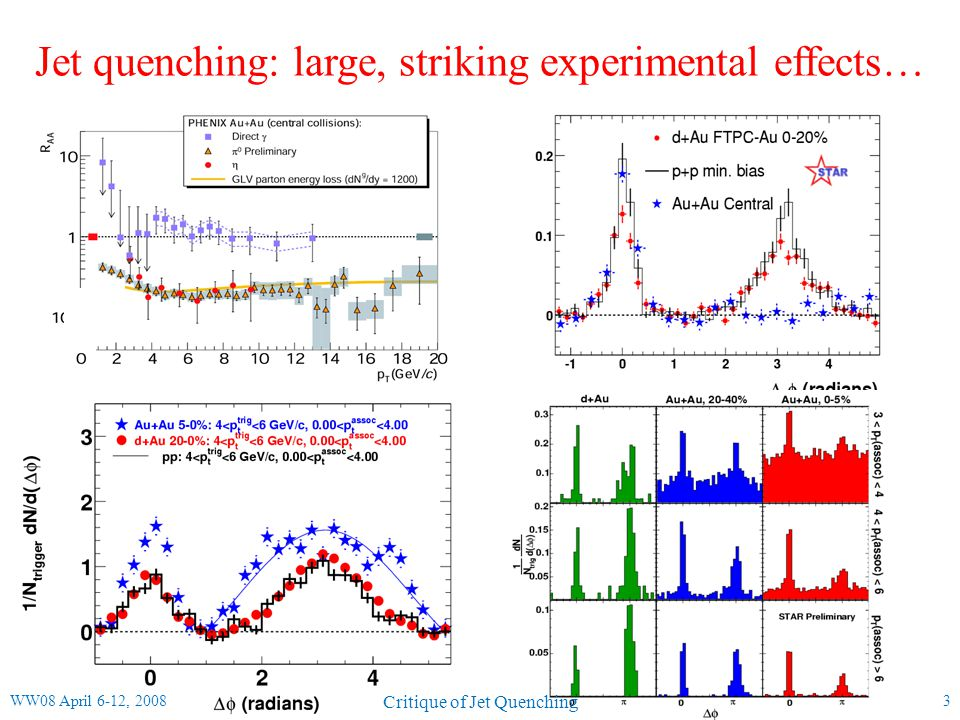 Jets and Photons 14  /K 0 s Fly in the ointment: baryon/meson anomaly 3-4 GeV: dramatic variation in hadron production mechanisms from p+p → central Au+Au fragmenting parton: p h = z p, z<1 recombining partons: p 1 +p 2 =p h Recombination: what - if any - role do hard processes play at intermediate p T ?