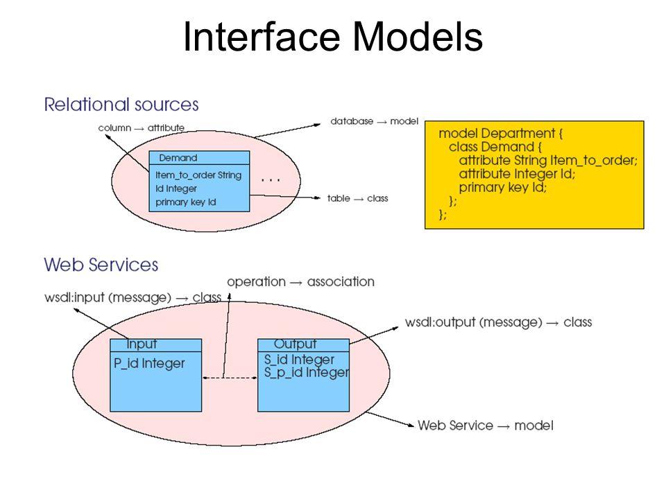Interface Models