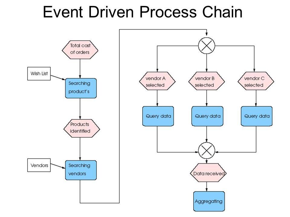 Event Driven Process Chain