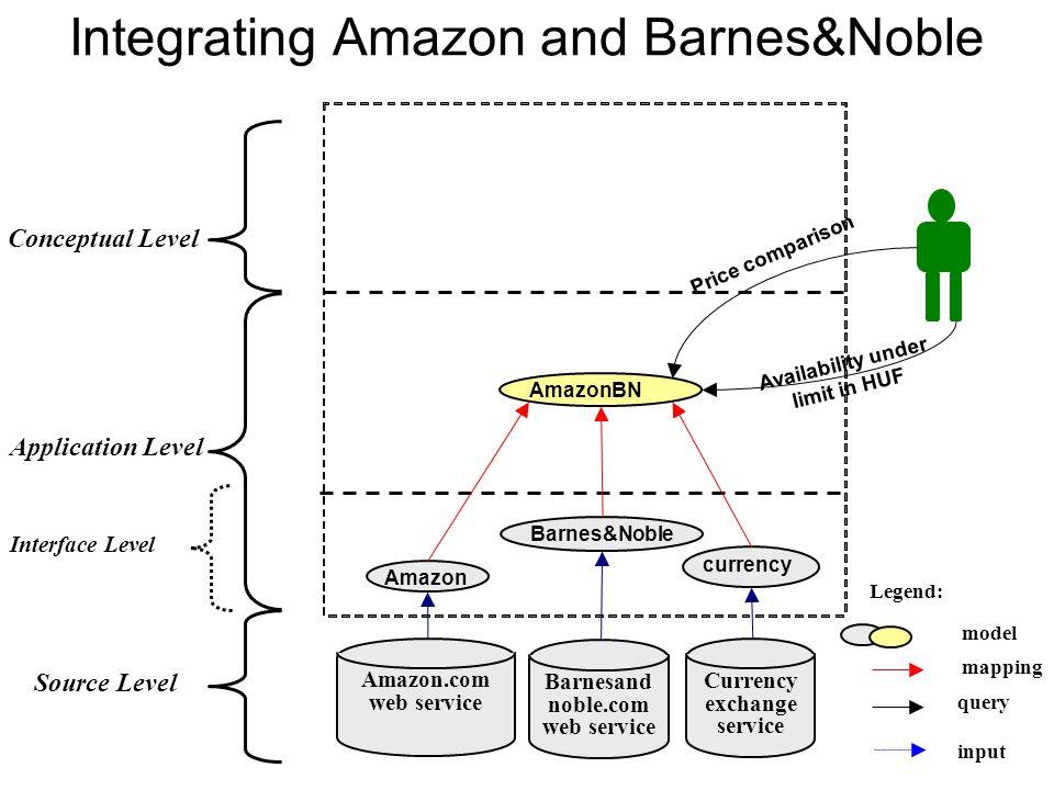 Integrating Amazon and Barnes&Noble Conceptual Level Interface Level Application Level Source Level Amazon Barnesand noble.com web service Amazon.com