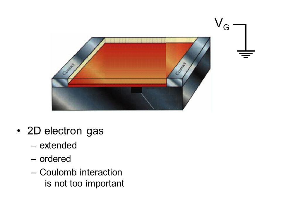 QD The model: quantum dot 2 1 0 ε 0 +Uε0ε0 ε 0 is linear in V G Fix Fermi level at 0 E ε0ε0 ε 0 +U ε↓ε↓ ε↑ε↑ Allow for Zeeman splitting