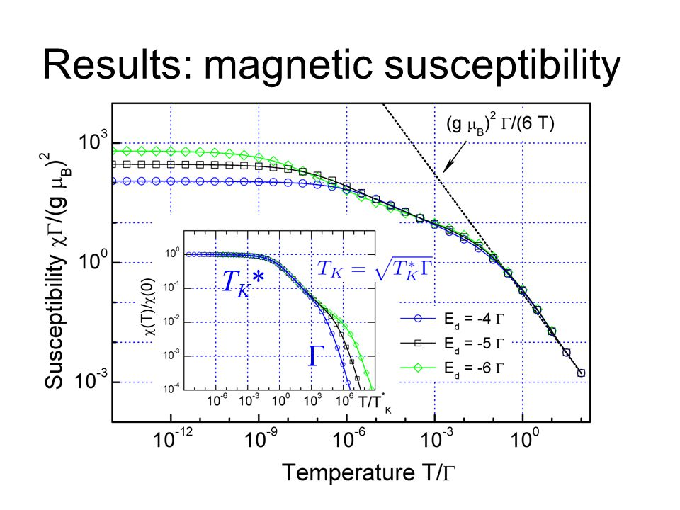Results: magnetic susceptibility Γ TK*TK*