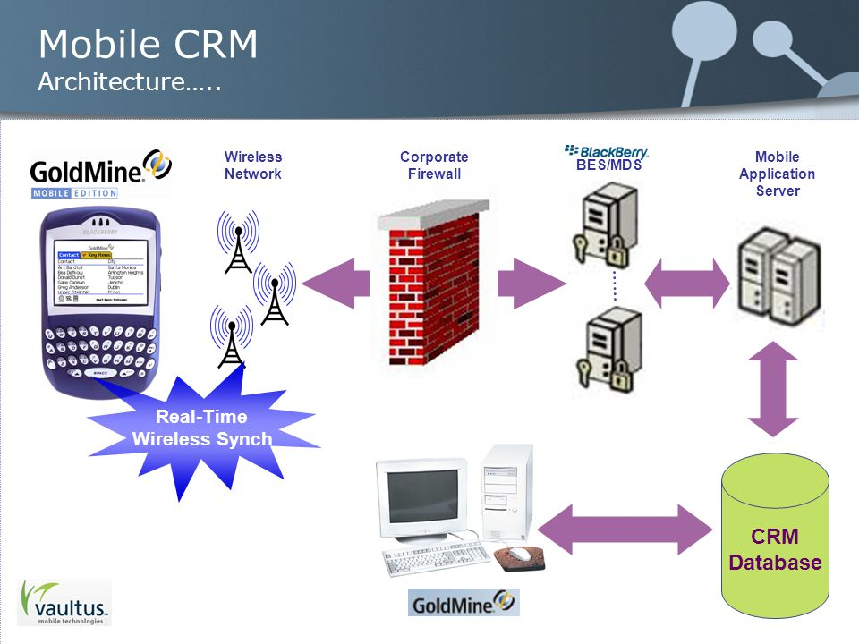 Mobile CRM Architecture….. CRM Database Mobile Application Server BES/MDS Corporate Firewall Wireless Network Real-Time Wireless Synch