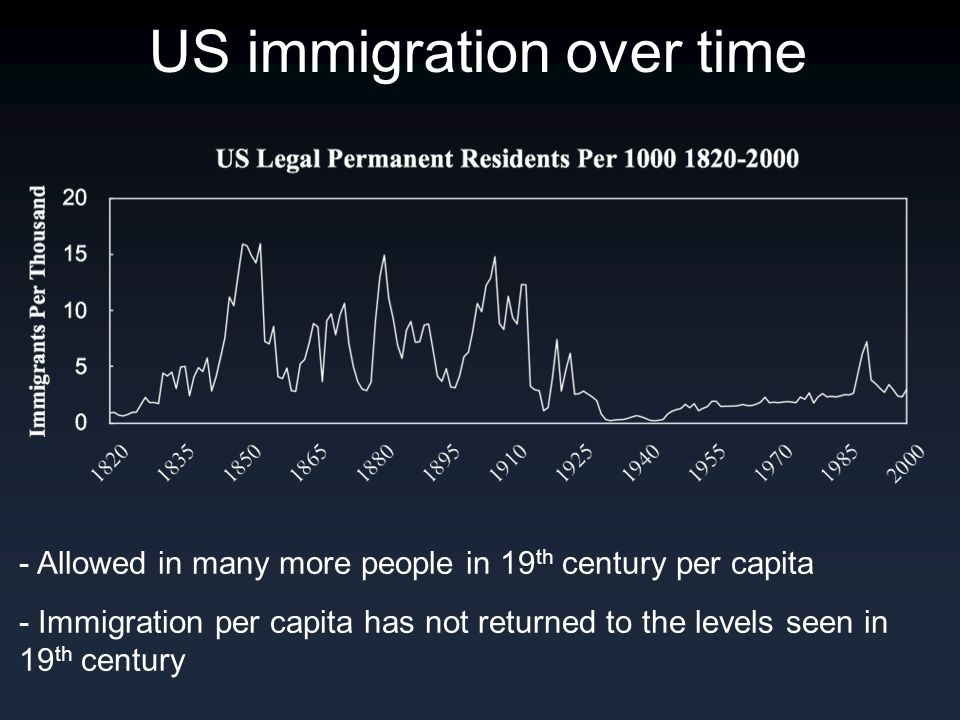 US immigration over time - Allowed in many more people in 19 th century per capita - Immigration per capita has not returned to the levels seen in 19