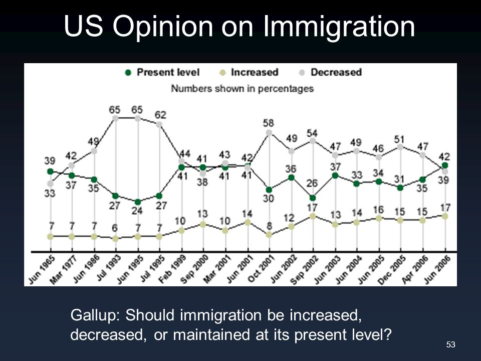 US Opinion on Immigration 53 Gallup: Should immigration be increased, decreased, or maintained at its present level?