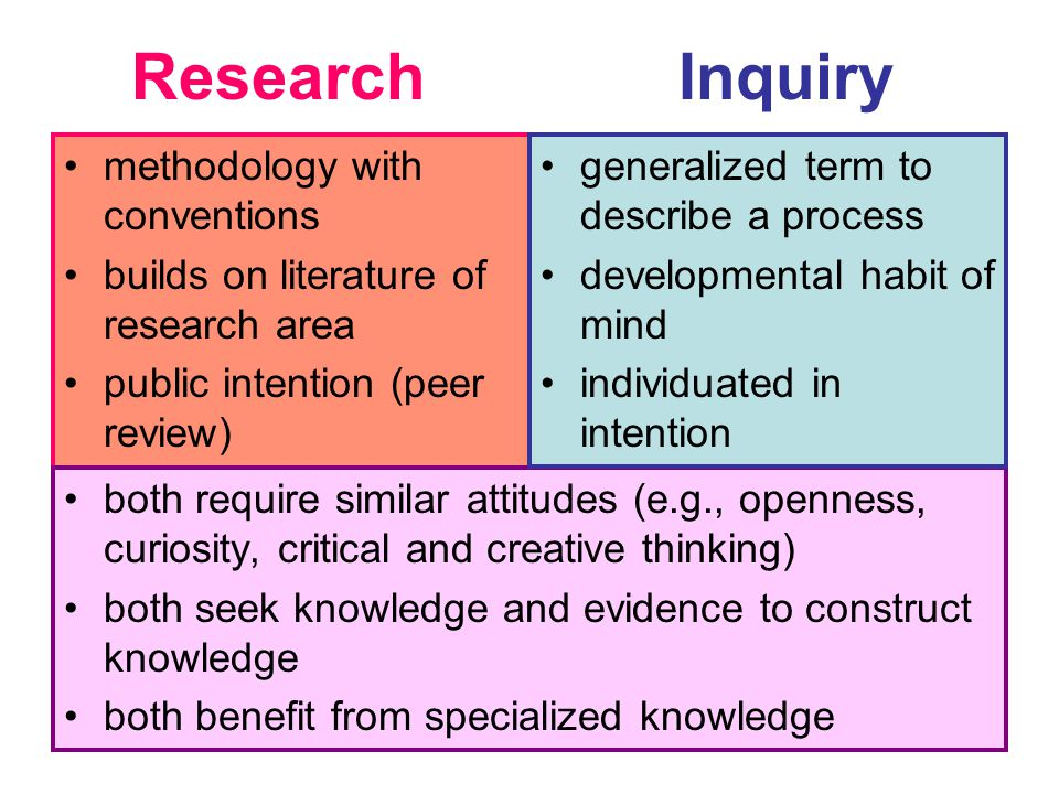 Research methodology with conventions builds on literature of research area public intention (peer review) both require similar attitudes (e.g., openness, curiosity, critical and creative thinking) both seek knowledge and evidence to construct knowledge both benefit from specialized knowledge Inquiry generalized term to describe a process developmental habit of mind individuated in intention