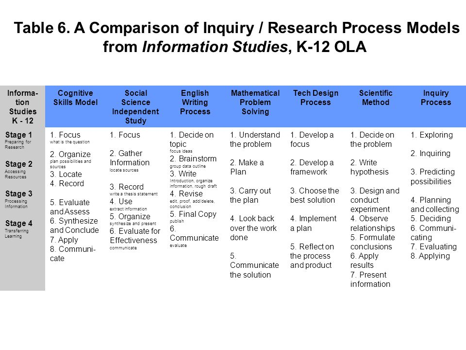 Table 6. A Comparison of Inquiry / Research Process Models from Information Studies, K-12 OLA Informa- tion Studies K - 12 Cognitive Skills Model Soci