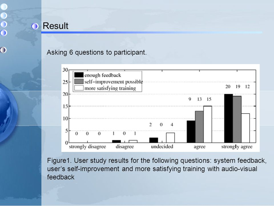 Result Asking 6 questions to participant. Figure1. User study results for the following questions: system feedback, user's self-improvement and more s