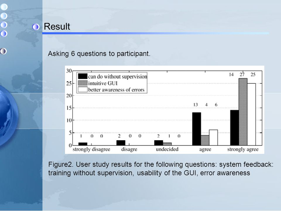Result Asking 6 questions to participant. Figure2. User study results for the following questions: system feedback: training without supervision, usab