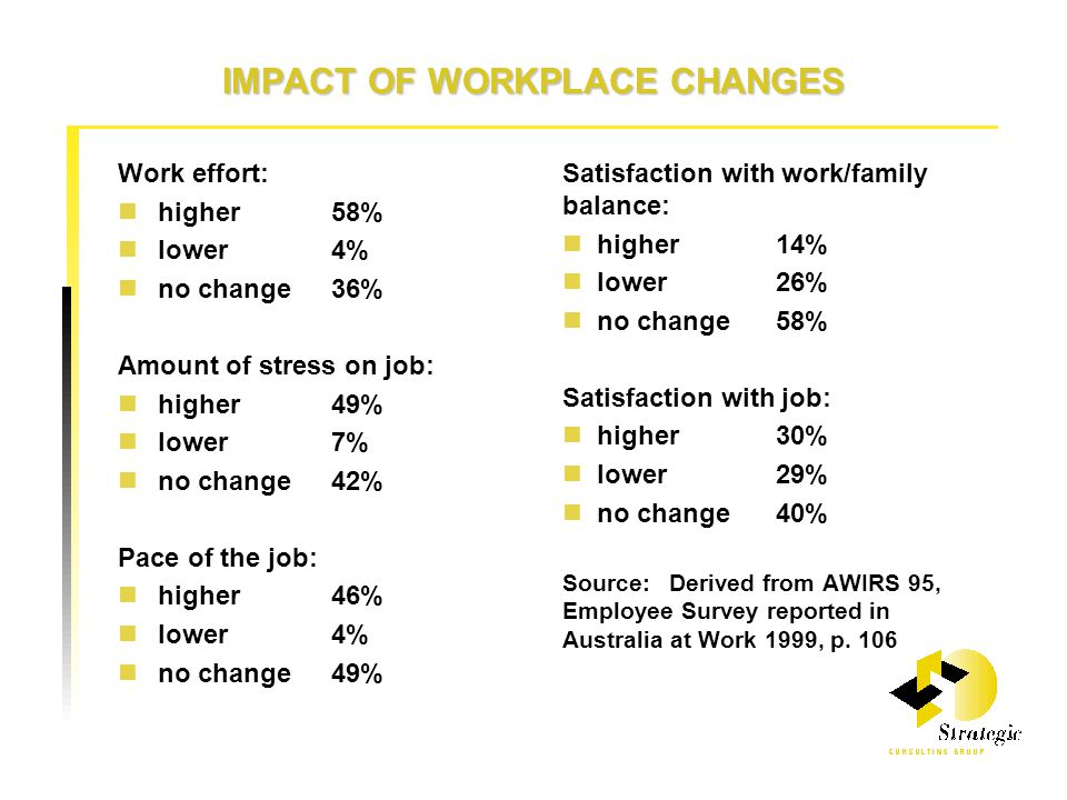 IMPACT OF WORKPLACE CHANGES Work effort: higher58% lower4% no change36% Amount of stress on job: higher49% lower7% no change42% Pace of the job: higher46% lower4% no change49% Satisfaction with work/family balance: higher14% lower26% no change58% Satisfaction with job: higher30% lower29% no change40% Source:Derived from AWIRS 95, Employee Survey reported in Australia at Work 1999, p.