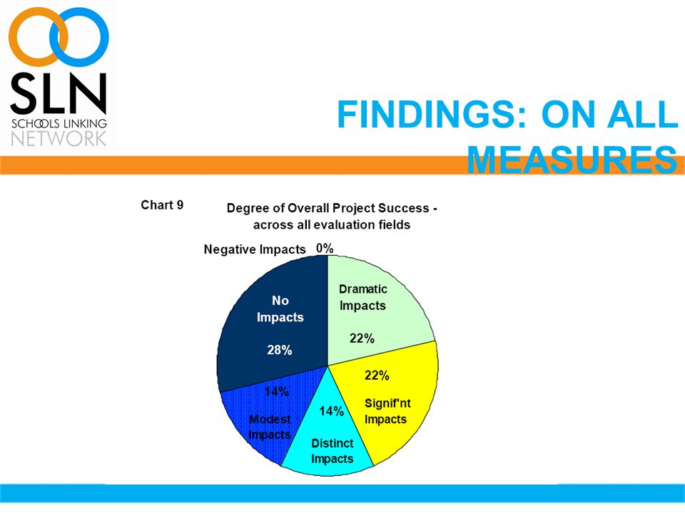 FINDINGS: ON ALL MEASURES