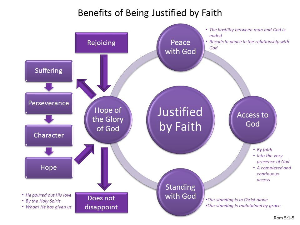 Benefits of Being Justified by Faith Justified by Faith Peace with God Access to God Standing with God Hope of the Glory of God SufferingPerseveranceCharacterHope Rom 5:1-5 Does not disappoint By faith Into the very presence of God A completed and continuous access Rejoicing Our standing is in Christ alone Our standing is maintained by grace The hostility between man and God is ended Results in peace in the relationship with God He poured out His love By the Holy Spirit Whom He has given us