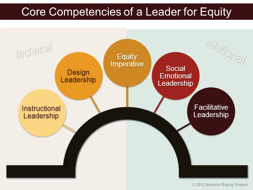 Core Competencies of a Leader for Equity Equity Imperative Design Leadership Social Emotional Leadership Instructional Leadership Facilitative Leaders