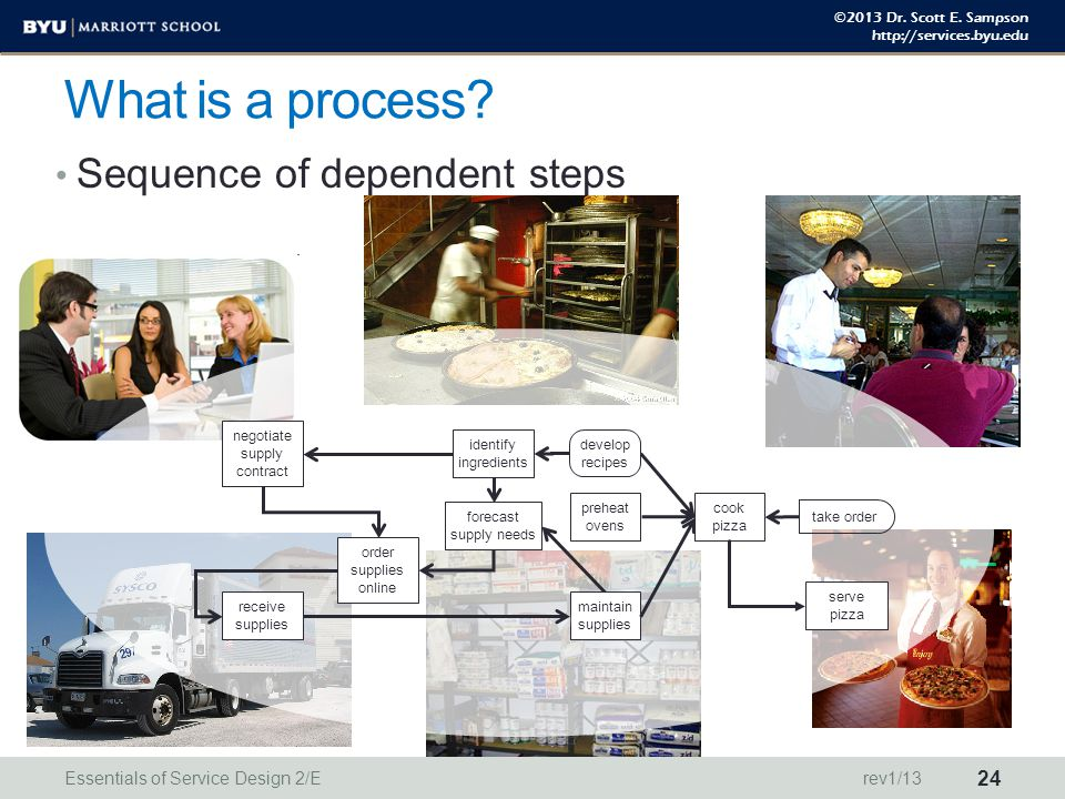 ©2013 Dr. Scott E. Sampson http://services.byu.edu Sequence of dependent steps What is a process? forecast supply needs order supplies online identify