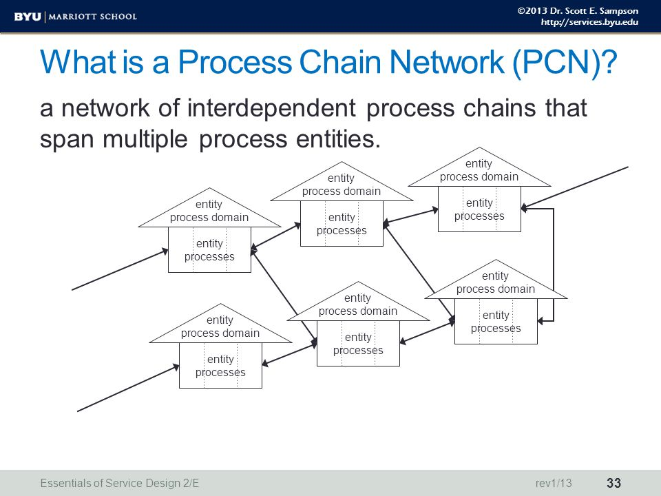 ©2013 Dr. Scott E. Sampson http://services.byu.edu What is a Process Chain Network (PCN)? a network of interdependent process chains that span multipl