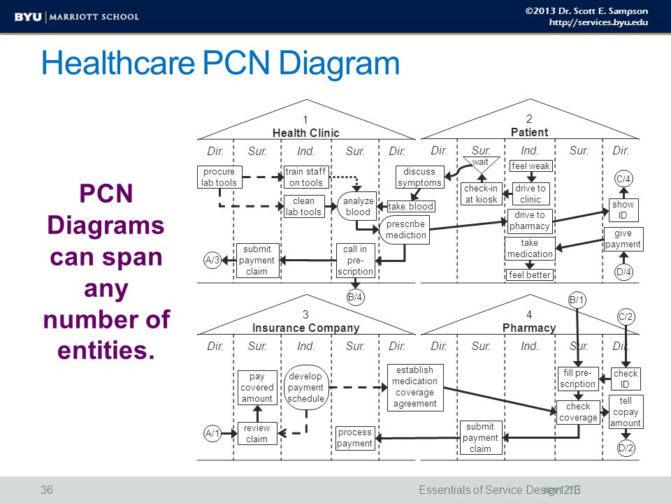 ©2013 Dr. Scott E. Sampson http://services.byu.edu Healthcare PCN Diagram PCN Diagrams can span any number of entities. Essentials of Service Design 2