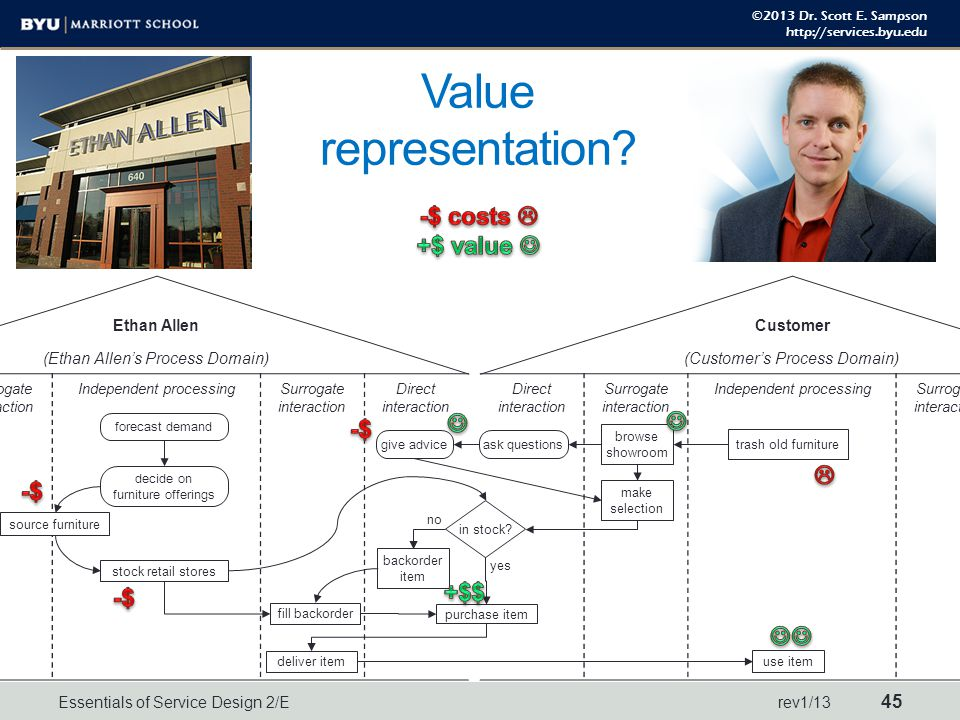 ©2013 Dr. Scott E. Sampson http://services.byu.edu Value representation? Ethan Allen (Ethan Allen's Process Domain) Direct interaction Surrogate inter