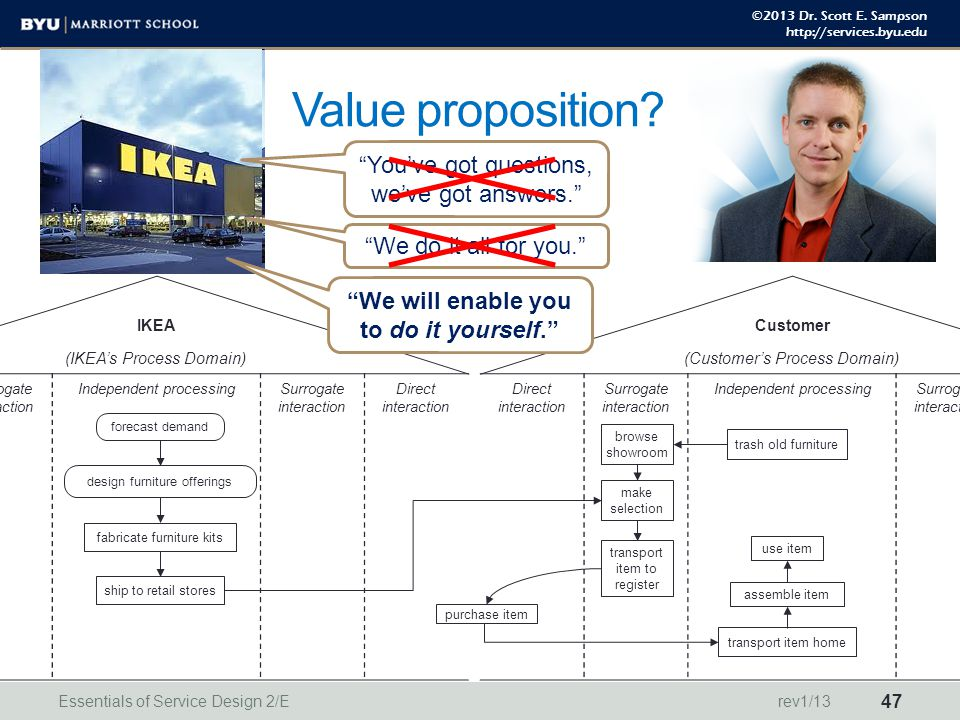 ©2013 Dr. Scott E. Sampson http://services.byu.edu IKEA (IKEA's Process Domain) Direct interaction Surrogate interaction Independent processingSurroga
