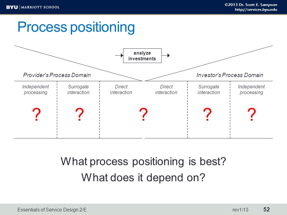 ©2013 Dr. Scott E. Sampson http://services.byu.edu Process positioning Provider's Process DomainInvestor's Process Domain Independent processing Surro