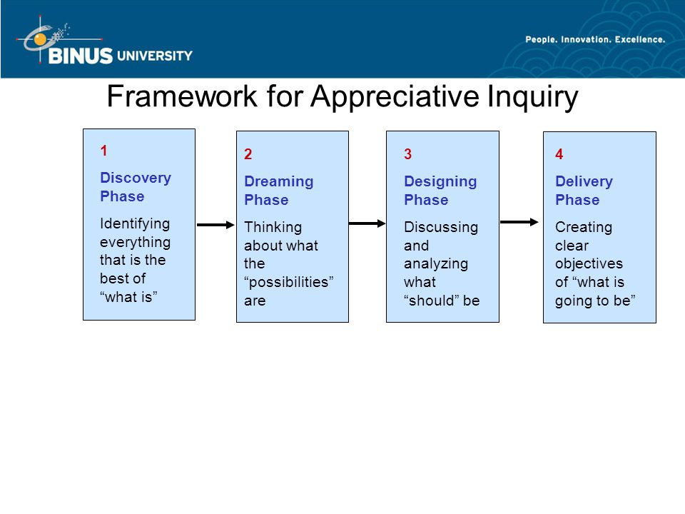 """Framework for Appreciative Inquiry 1 Discovery Phase Identifying everything that is the best of """"what is"""" 2 Dreaming Phase Thinking about what the """"po"""