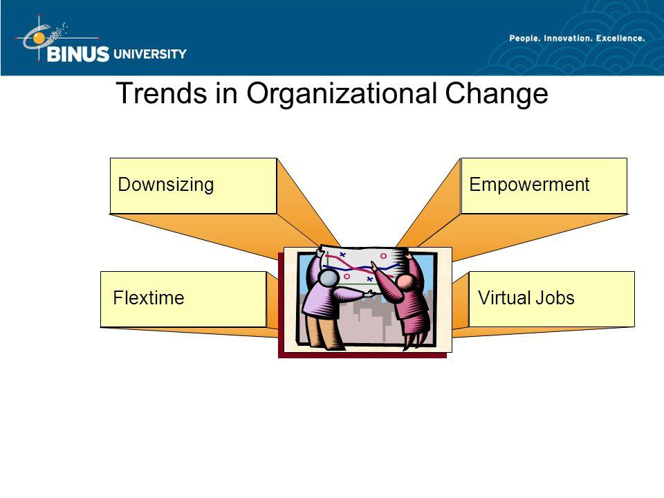 Trends in Organizational Change DownsizingEmpowerment Virtual JobsFlextime