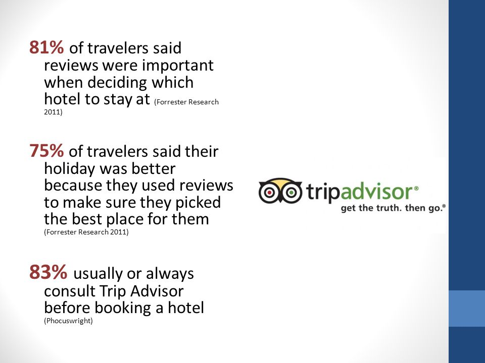 81% of travelers said reviews were important when deciding which hotel to stay at (Forrester Research 2011) 75% of travelers said their holiday was better because they used reviews to make sure they picked the best place for them (Forrester Research 2011) 83% usually or always consult Trip Advisor before booking a hotel (Phocuswright)