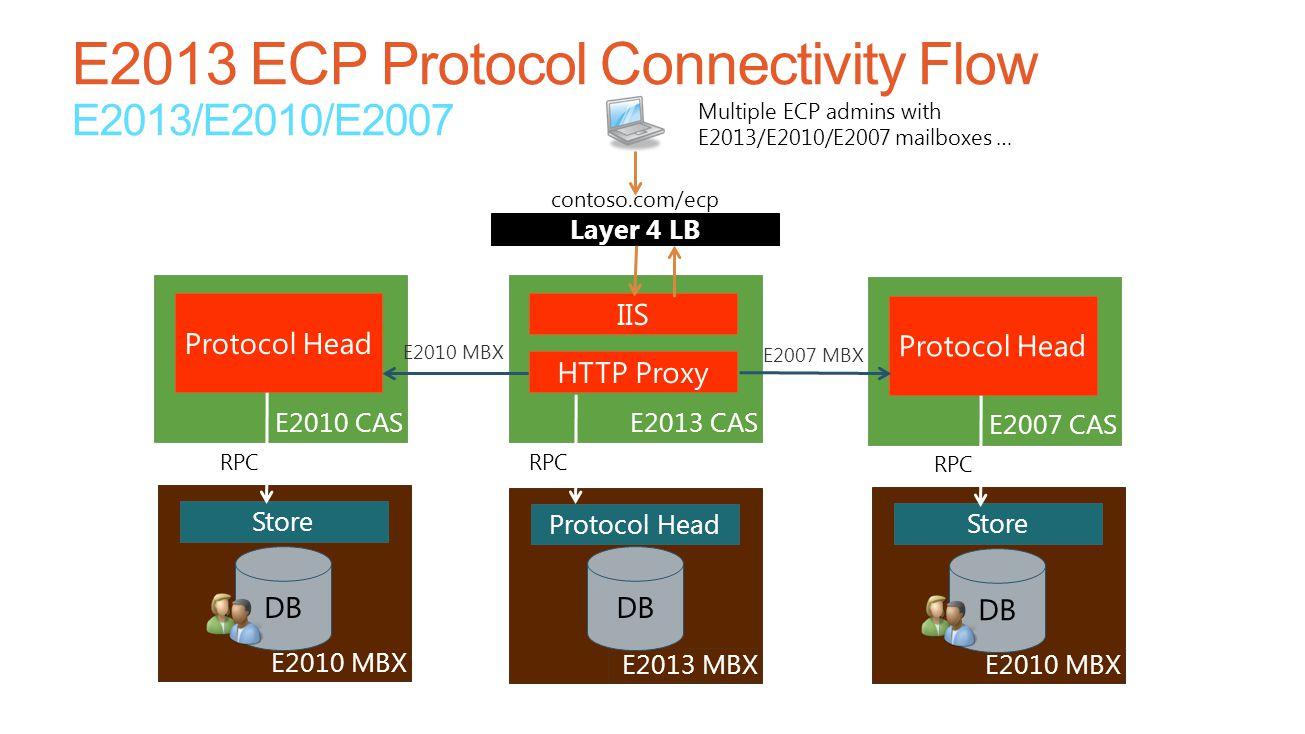Layer 4 LB E2013 CAS IIS HTTP Proxy E2013 MBX Protocol Head DB E2010 CAS Protocol Head E2010 MBX E2007 MBX Store DB RPC Multiple ECP admins with E2013