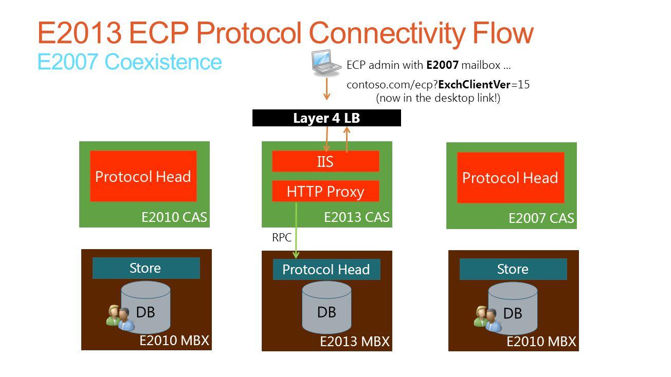 Layer 4 LB E2013 CAS IIS HTTP Proxy E2013 MBX Protocol Head DB E2010 CAS Protocol Head E2010 MBX Store DB ECP admin with E2007 mailbox... contoso.com/