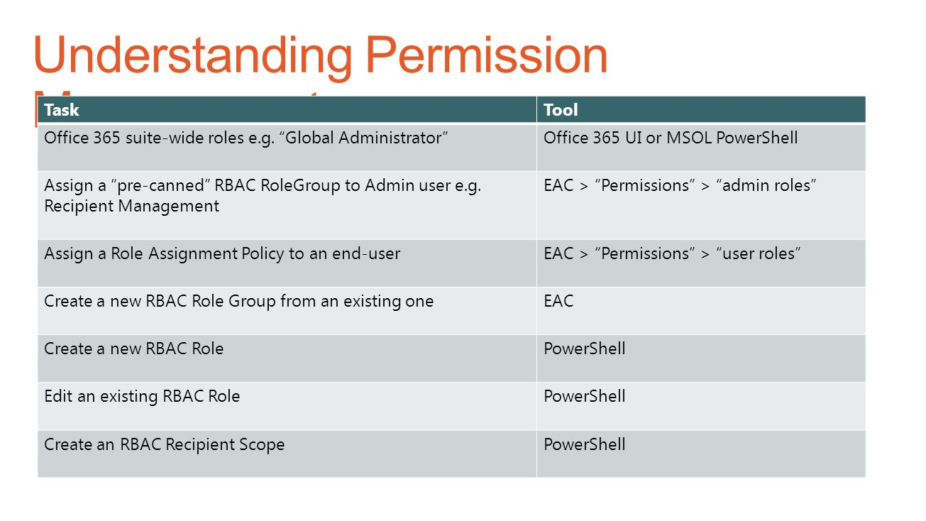 """TaskTool Office 365 suite-wide roles e.g. """"Global Administrator""""Office 365 UI or MSOL PowerShell Assign a """"pre-canned"""" RBAC RoleGroup to Admin user e."""