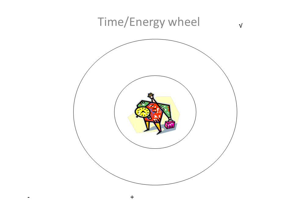 Time/Energy wheel - + √