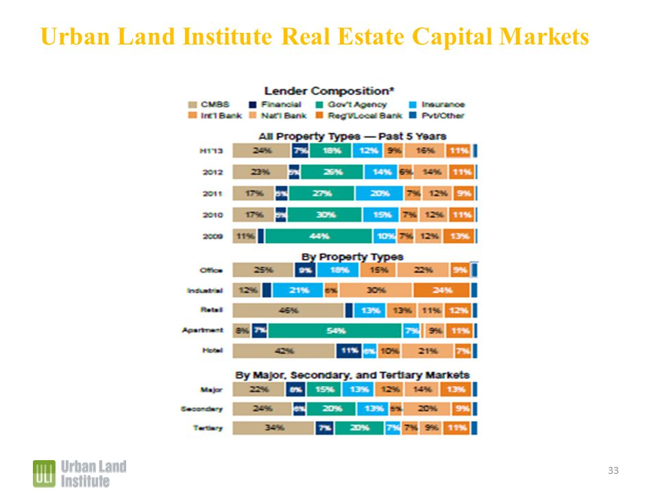 Urban Land Institute Real Estate Capital Markets 33