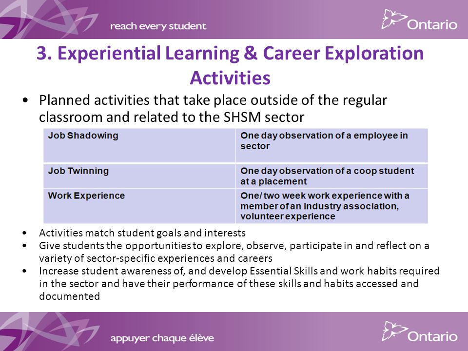 Planned activities that take place outside of the regular classroom and related to the SHSM sector Activities match student goals and interests Give students the opportunities to explore, observe, participate in and reflect on a variety of sector-specific experiences and careers Increase student awareness of, and develop Essential Skills and work habits required in the sector and have their performance of these skills and habits accessed and documented 3.