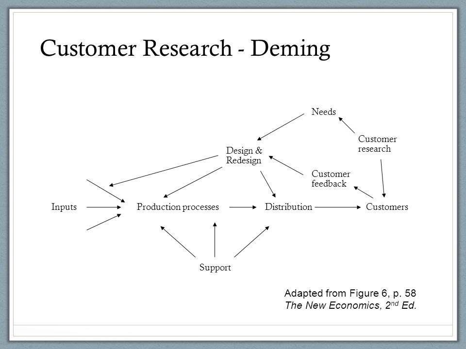 InputsProduction processesDistributionCustomers Design & Redesign Customer feedback Customer research Support Needs Adapted from Figure 6, p.